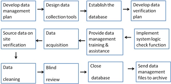 Role Of Clinical Data Management System In Multicenter